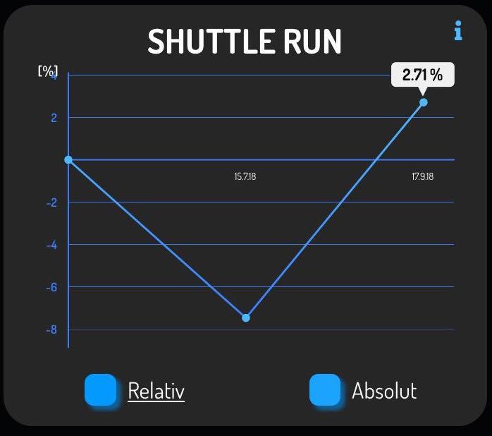 shuttlerun_relativ